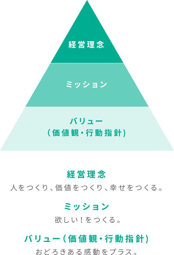 経営理念・ミッション・バリュー