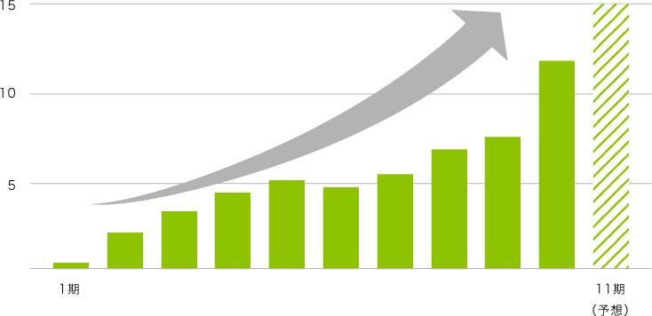 売上成長推移